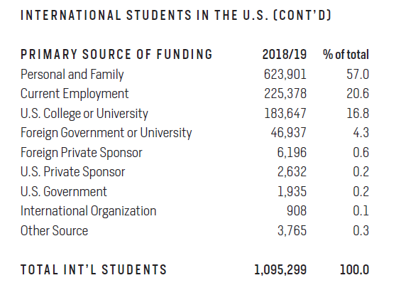 Institute of International Education Open Doors Report graph on international students' primary source of funding for master's degree.